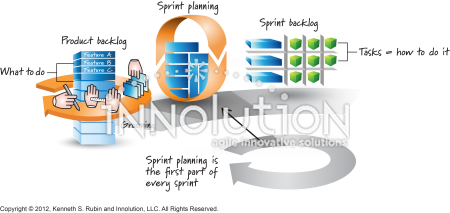 Sprint planning (in context) - Innolution