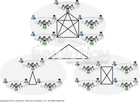 Teams form collaboration clusters - Innolution
