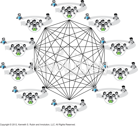 Fully connected communication channels - Innolution