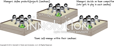 Managers define boundaries - Innolution