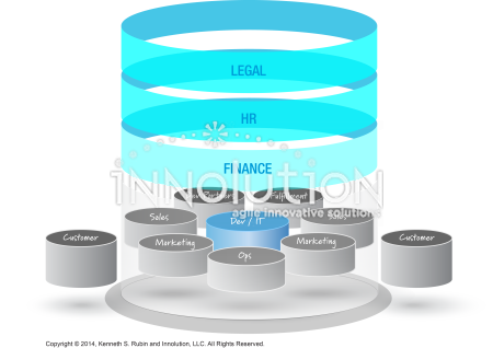 Value chain - Innolution