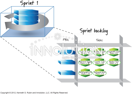 Sprint planning & sprint backlog - Innolution