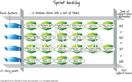 Detailed sprint backlog - Innolution