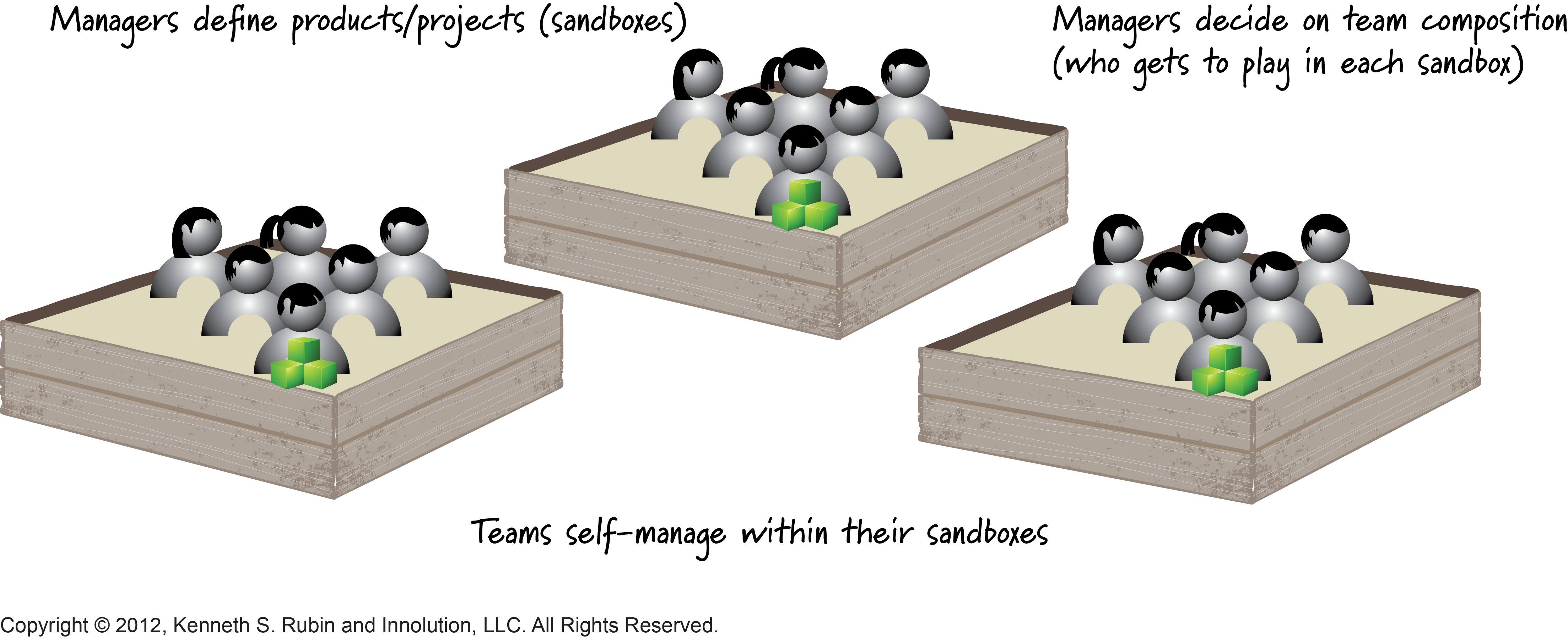 Managers Define Boundaries for Scrum Teams
