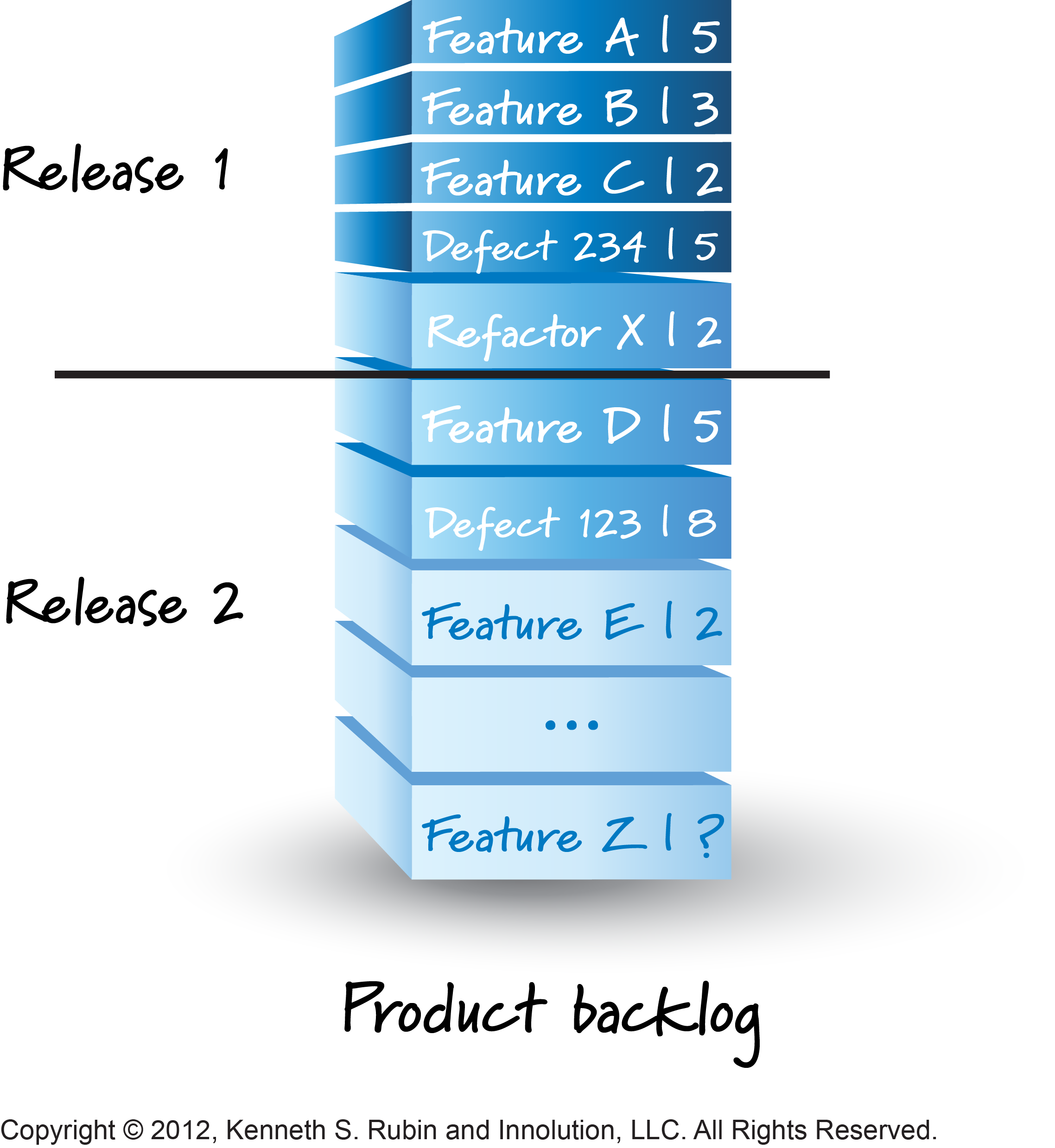 In Scrum release planning, the group draws an initial release line through the product backlogs, which separates a product backlog into one or more releases. This line can move as the team learns more about the product.