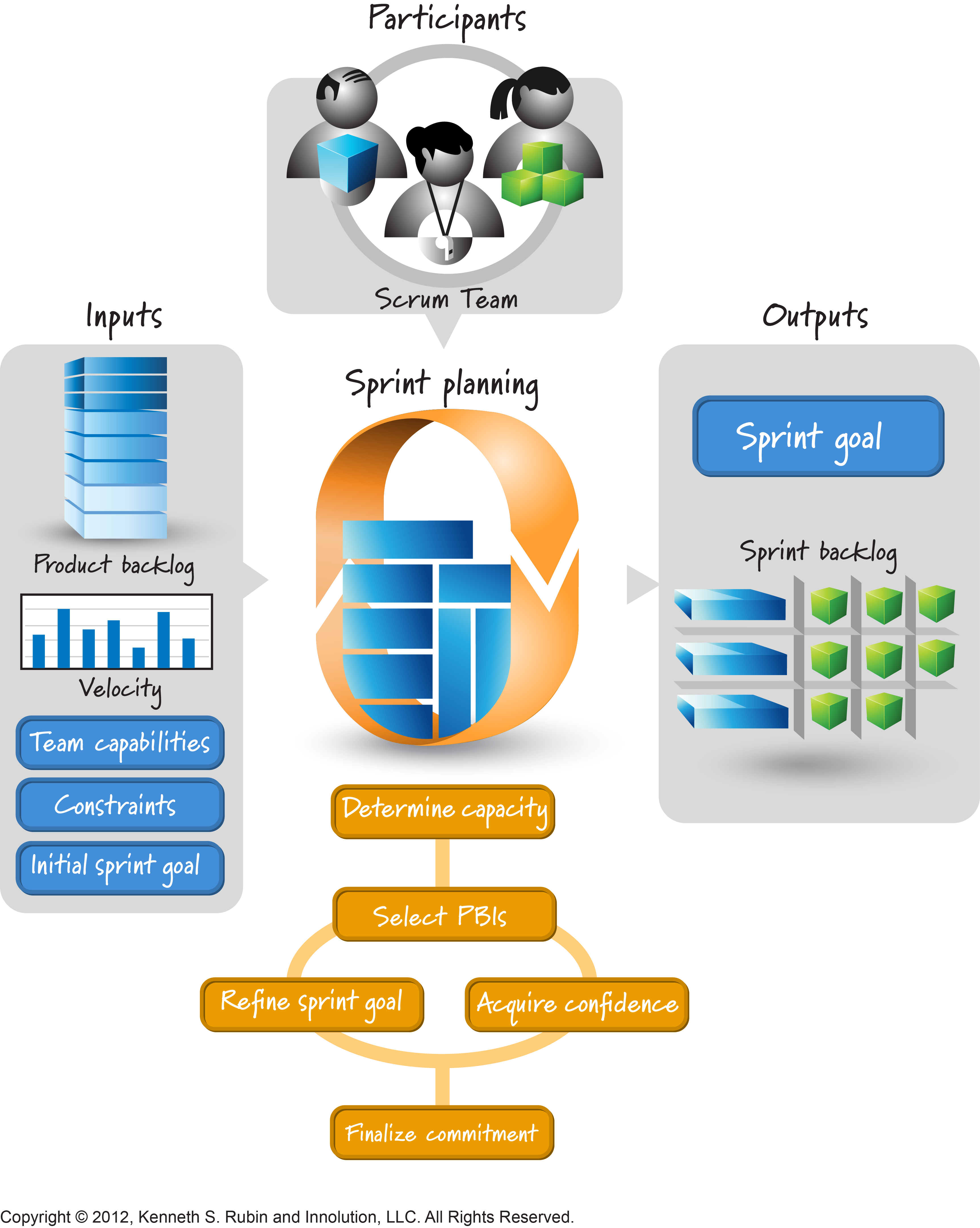 Depiction of Sprint Planning