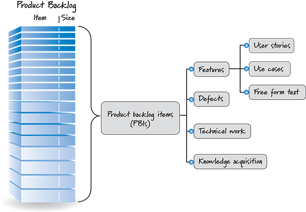 Blog Demystifying Product Backlog Concepts Innolution