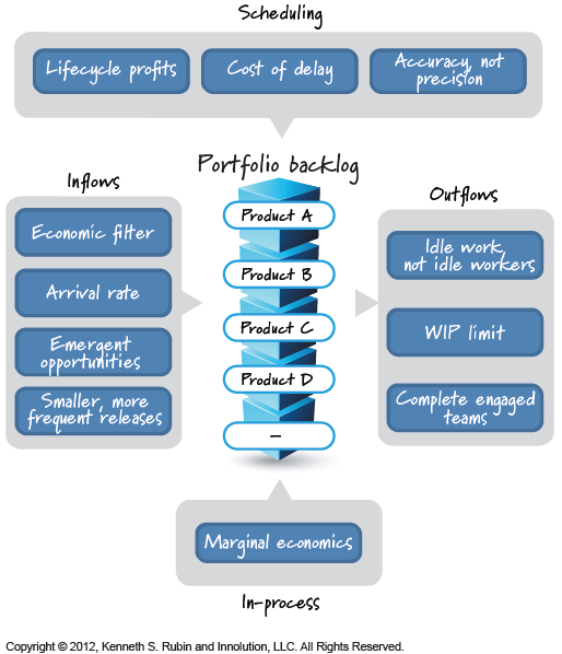 Agile Portfolio Planning Strategies
