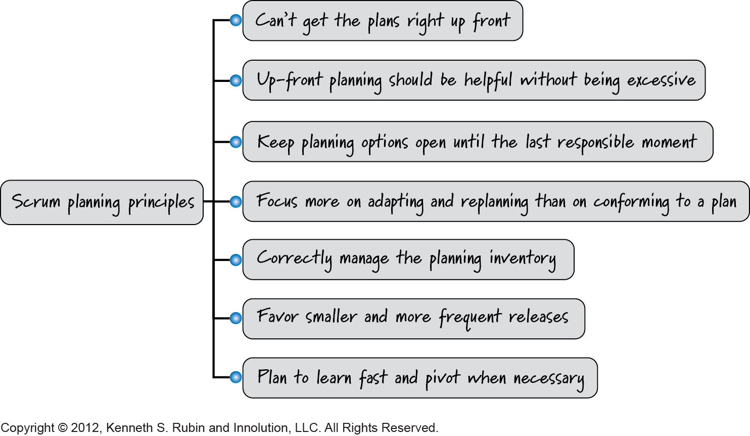Scrum Planning Principles: 7 Ways Scrum Teams Plan Differently