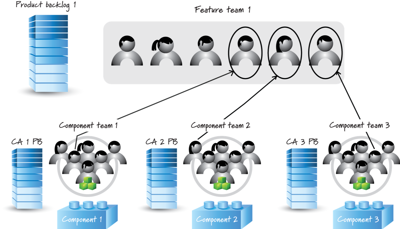 Cross functional and Cross Component Feature Teams