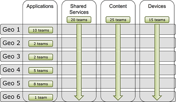 Example Agile Organization At Scale