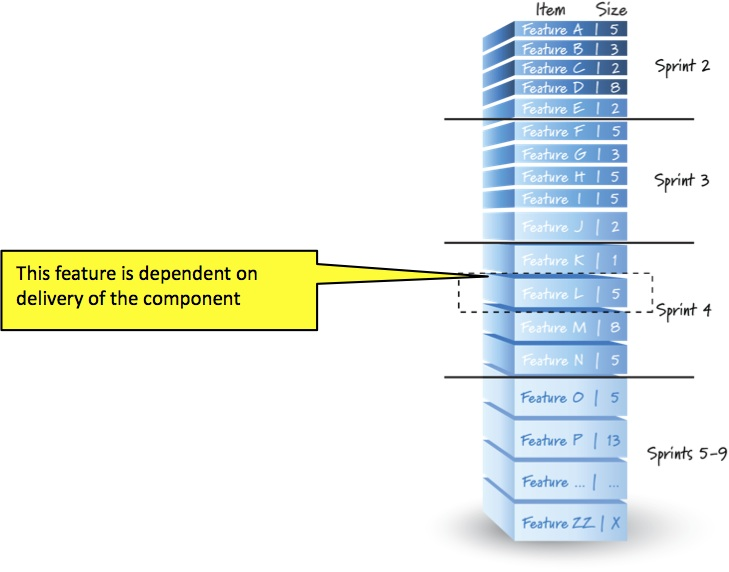 Feature L Dependency