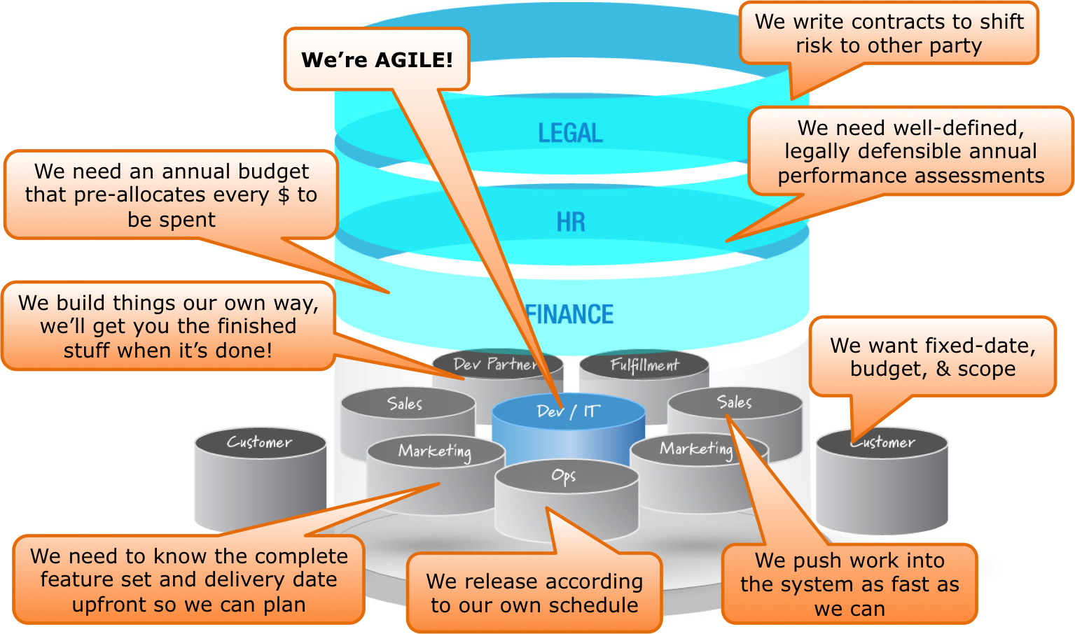 Agile misalignment through the enterprise value chain