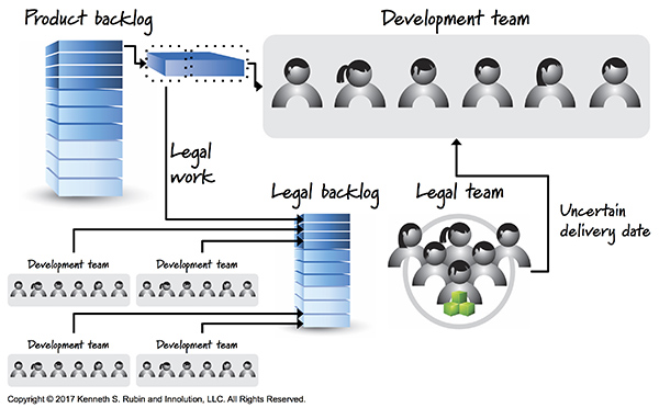Multiple Development Teams One Component Team