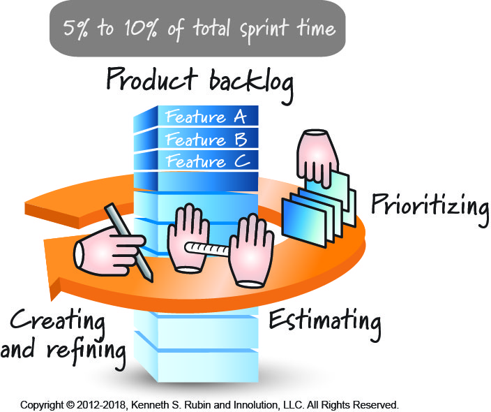 How much time teams should budget for product backlog grooming - refinement