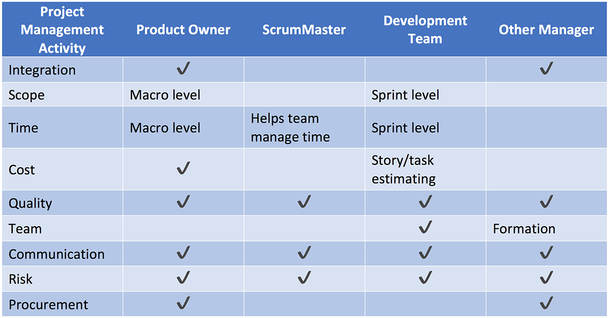 project manager responsibilities mapped to scrum agile roles