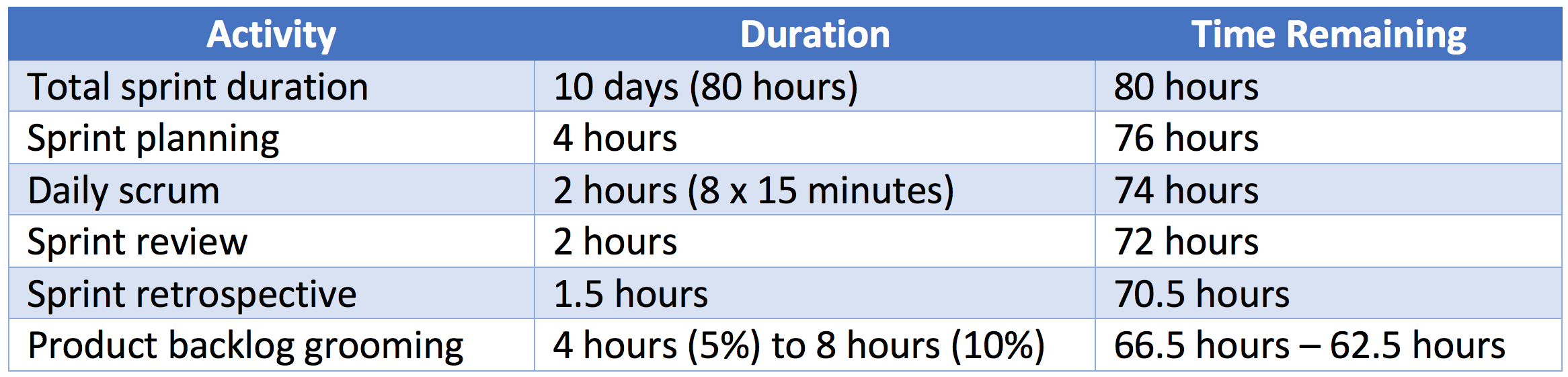 Blog: How Much Time Should Teams Spend on Sprint Execution? - Innolution