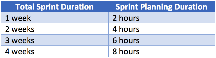 How long your sprint planning meeting lasts depends on the length of your sprint