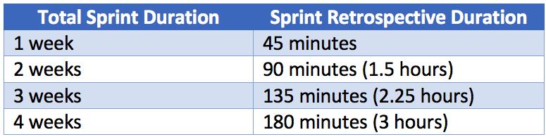How long your sprint retrospective meeting lasts depends on the length of your sprint