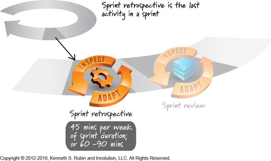 How long should the sprint retrospective meeting last?