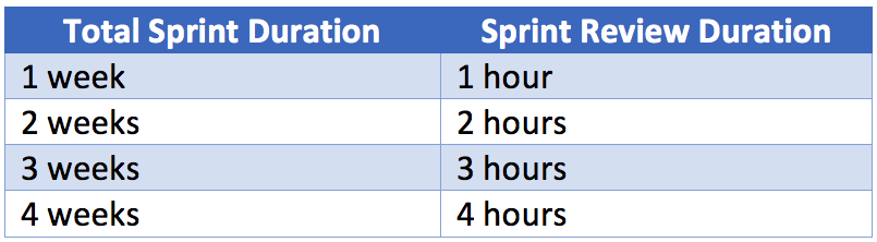 How long your sprint review meeting lasts depends on the length of your sprint
